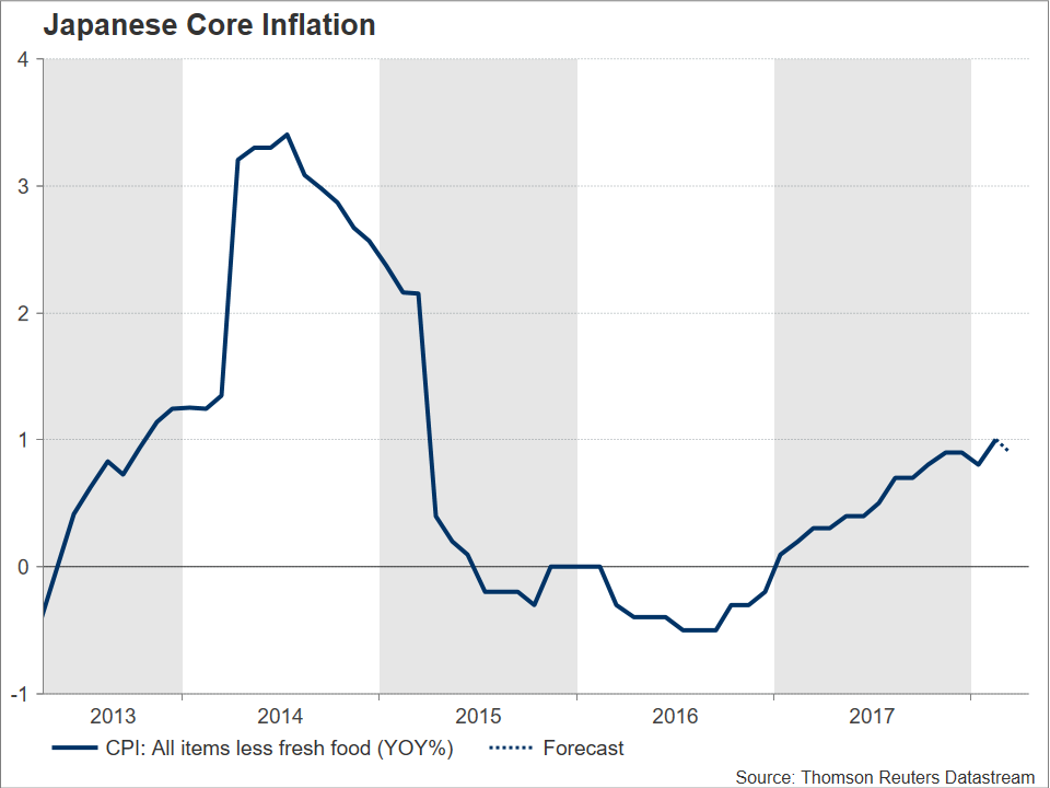 Japanese Core Inflation | EconAlerts