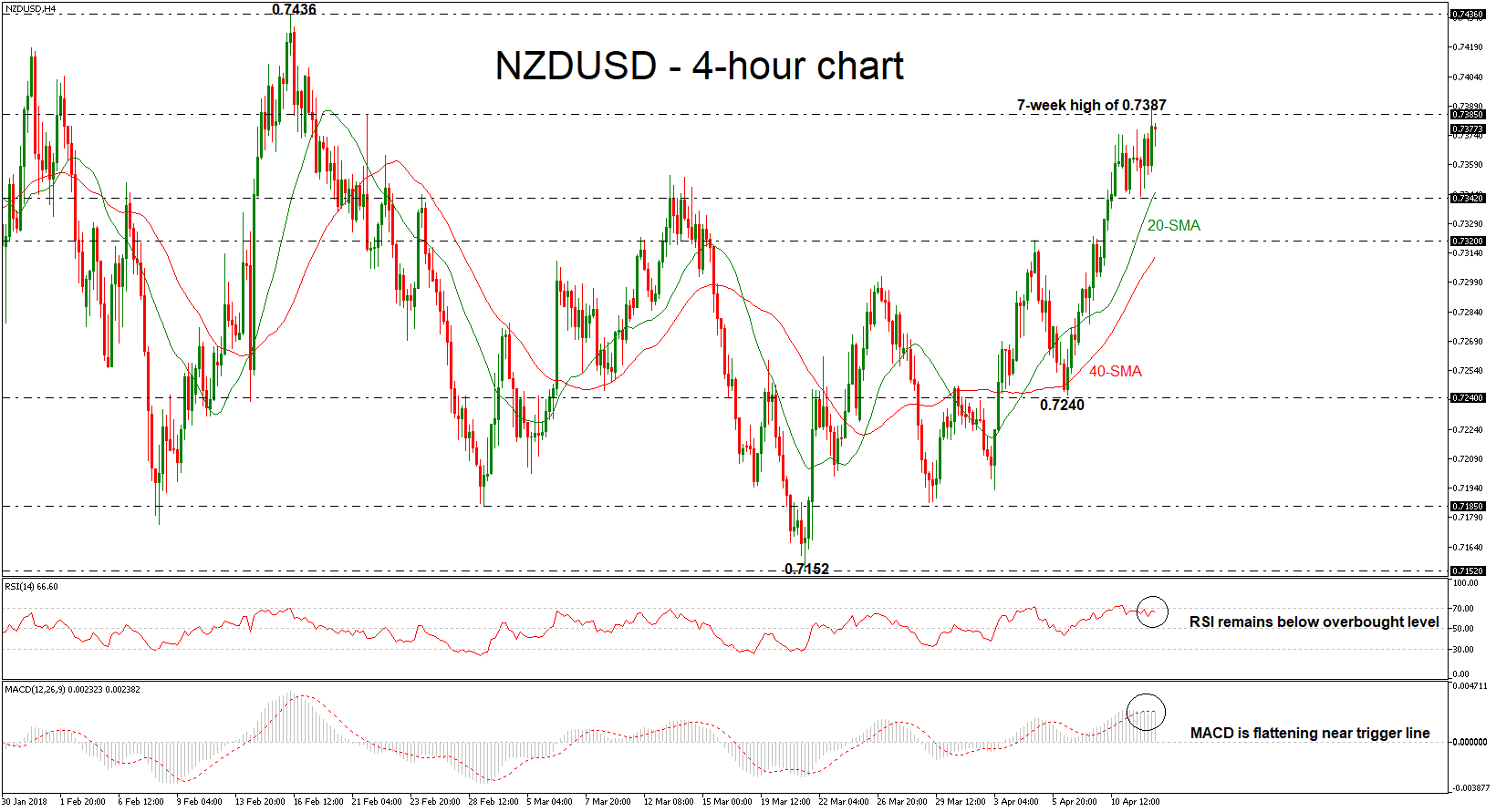 NZD/USD 12/04/2018 | EconAlerts