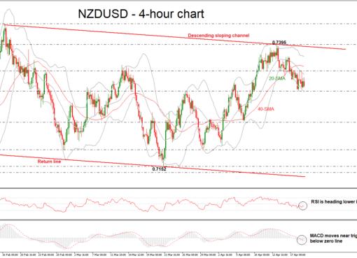 NZD/USD 19/04/2018 | EconAlerts