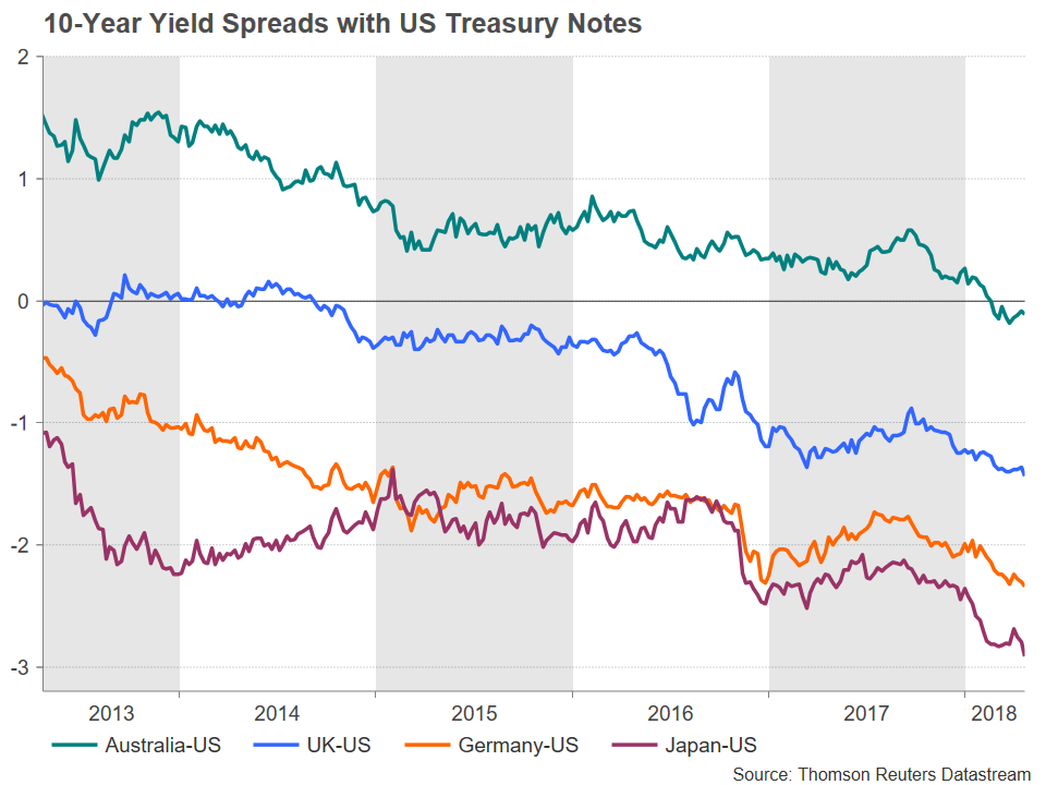US Yield Spread | EconAlerts
