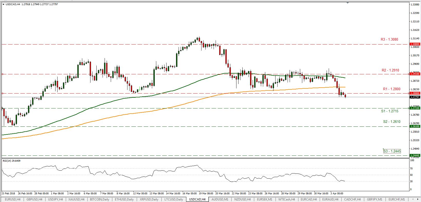 USD/CAD 04/04/2018 | EconAlerts