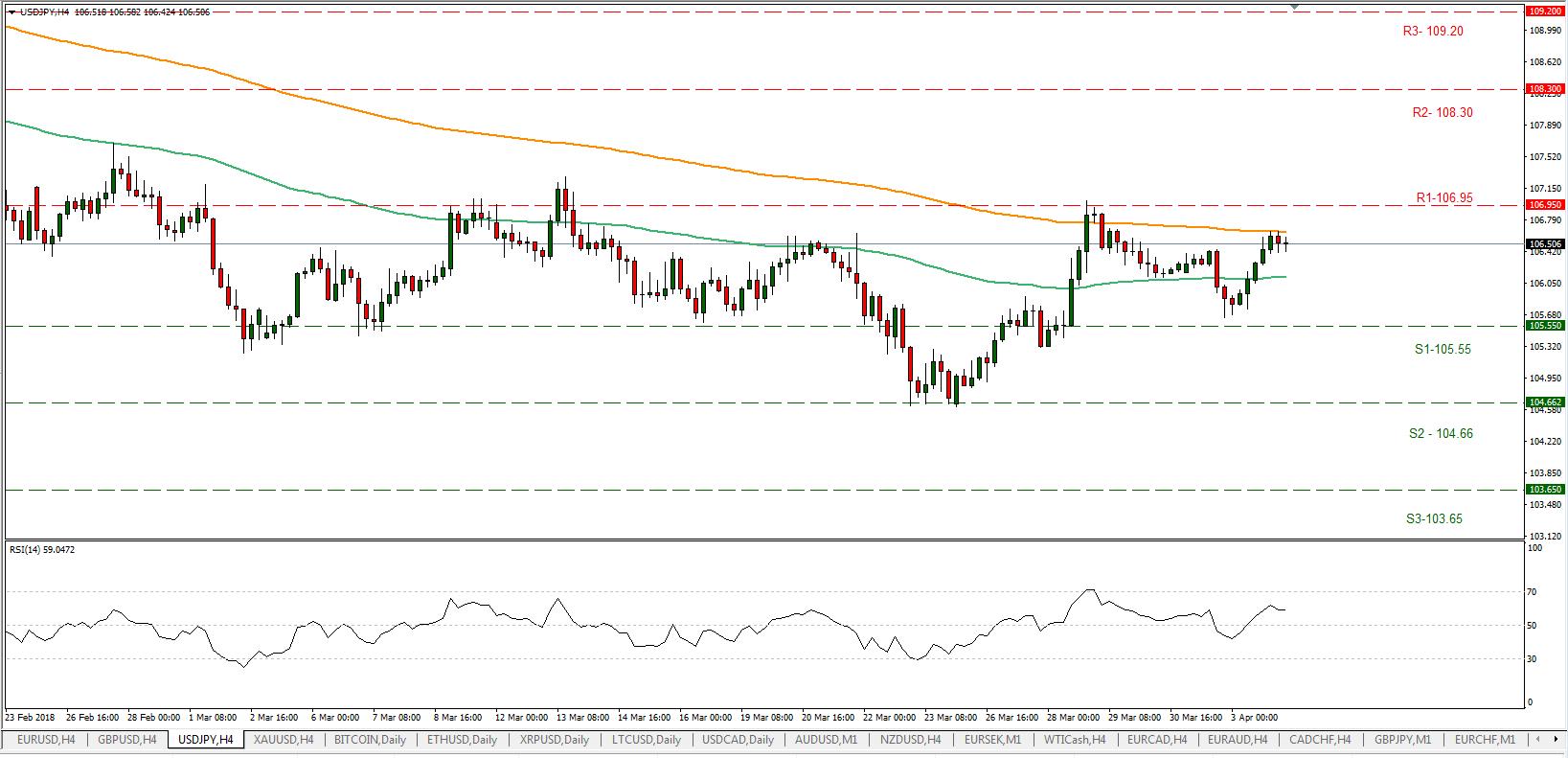 USD/JPY 04/04/2018 | EconAlerts