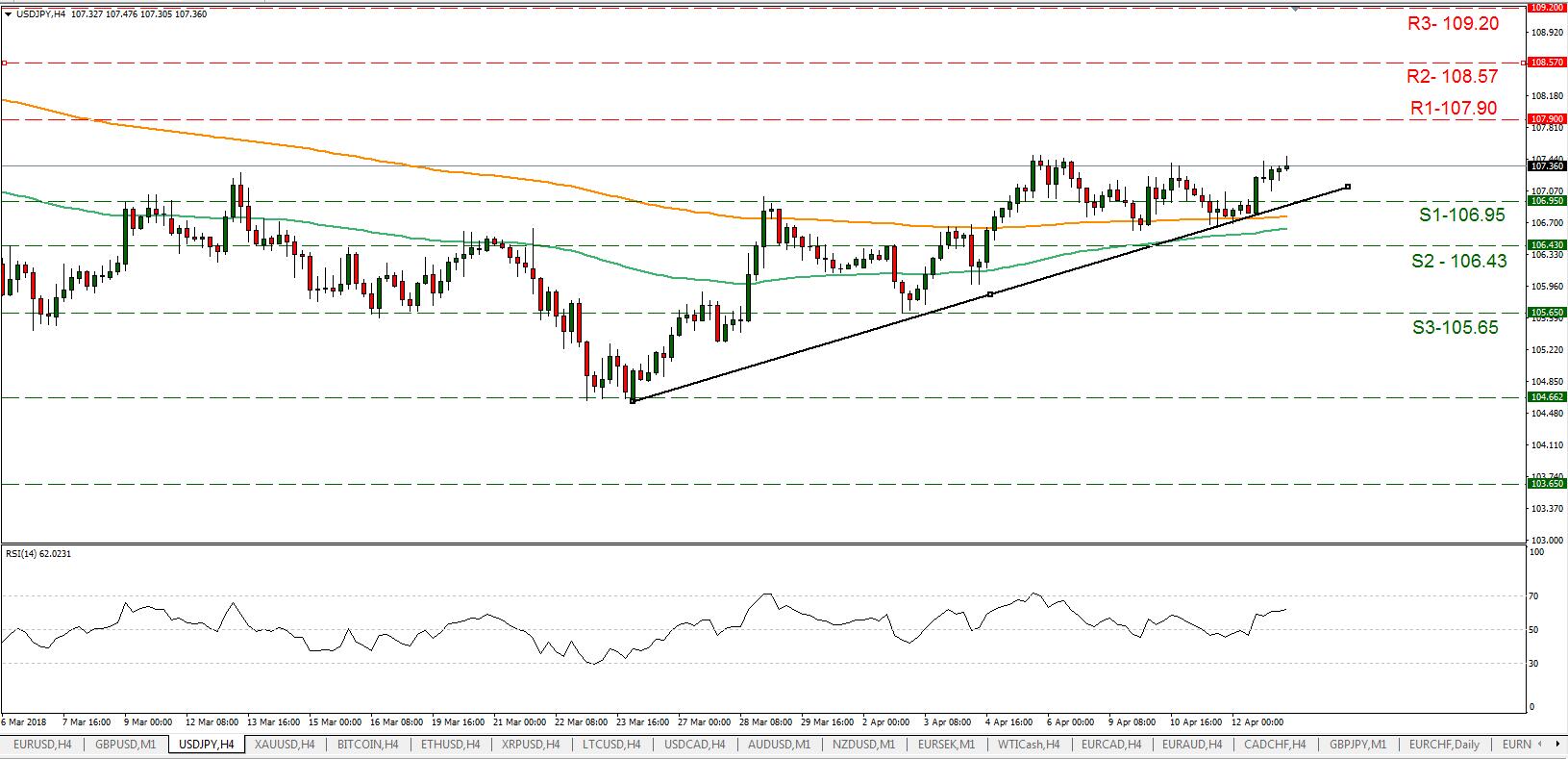 USD/JPY 13/04/2018   EconAlerts