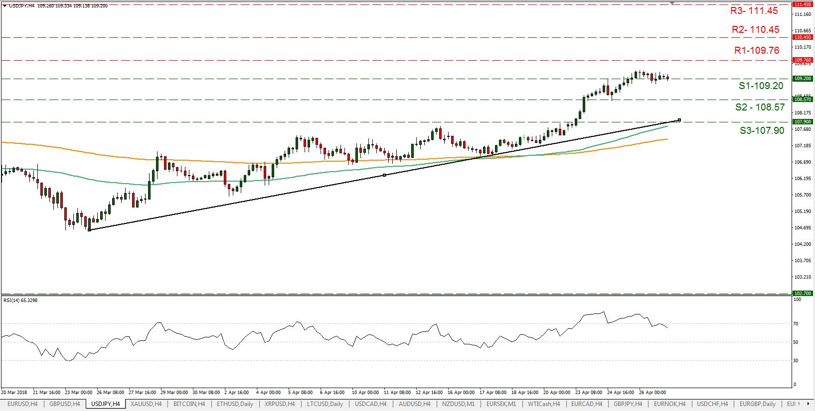 USD/JPY 27/04/2018   EconAlerts