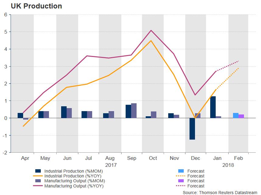 UK Production   EconAlerts