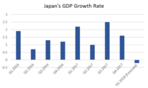 Japan's GDP Growth Rate | EconAlerts