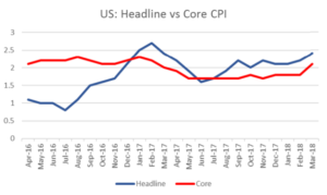 US Headline vs Core CPI | EconAlerts