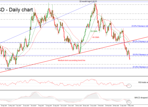 AUD/USD 09 MAY 2018 | EconAlerts