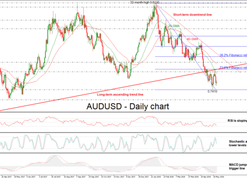 AUD/USD 16 may 2018 | EconAlerts
