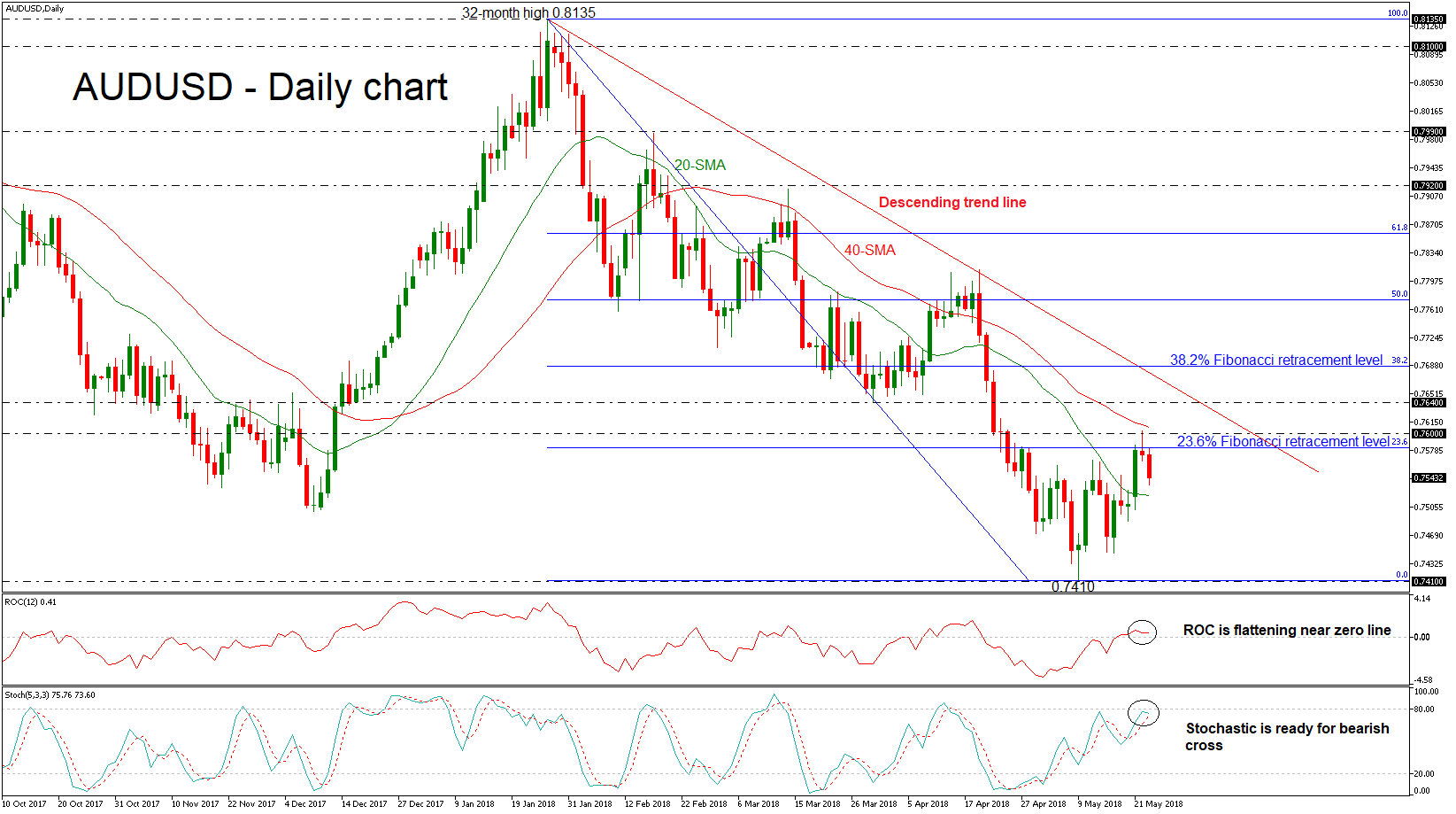 AUD/USD 23 MAY 18 | EconAlerts