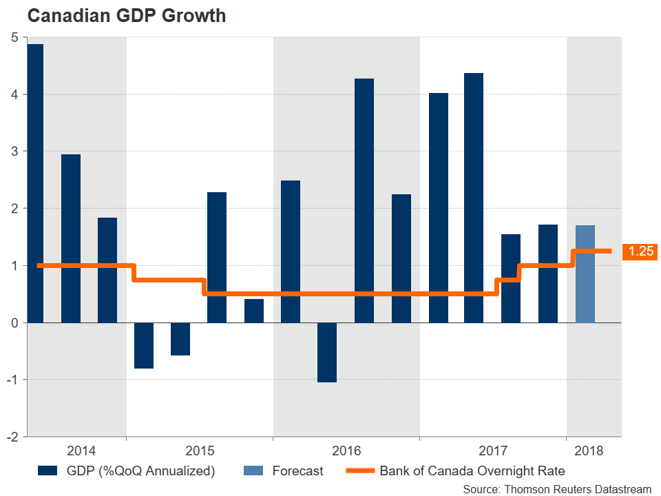 Canadian GDP Growth BoC | EconAlerts