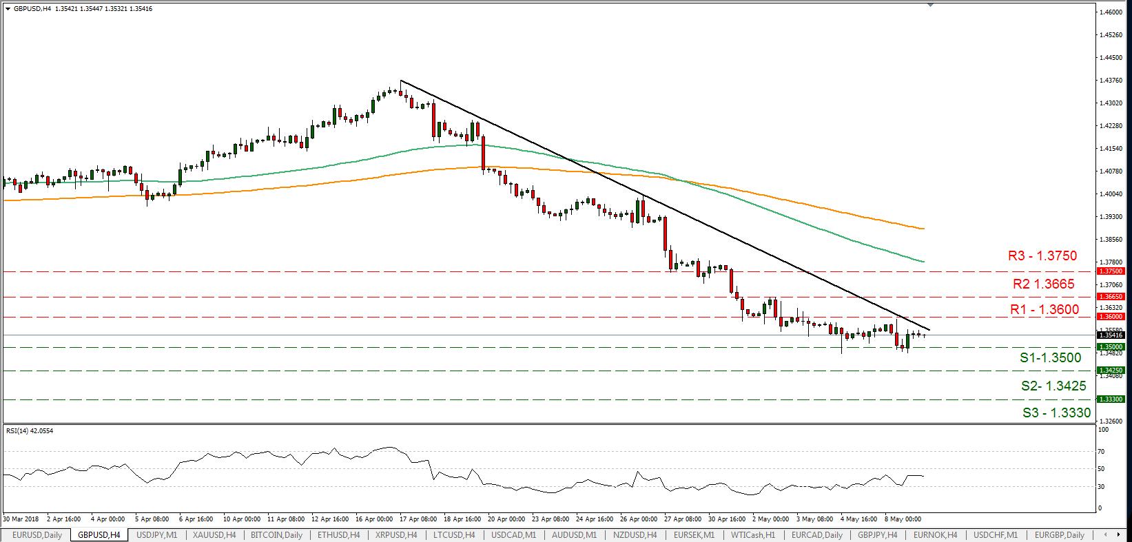 GBP/USD 09/05/2018 | EconAlerts