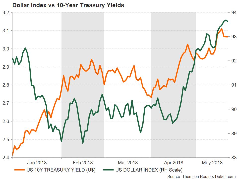 Dollar vs 10-Year Treasury Yields | EconAlerts