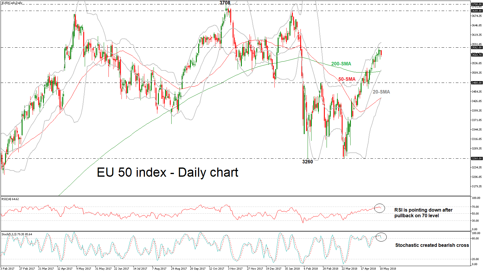 EU 50 11/05/18 | EconAlerts