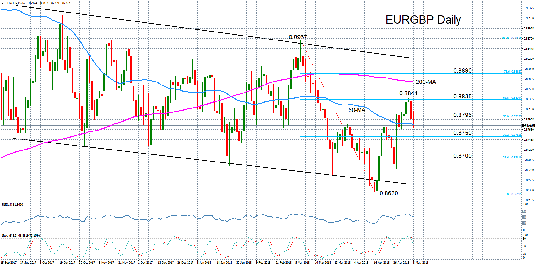 EUR/GBP 08/05/2018 | EconAlerts