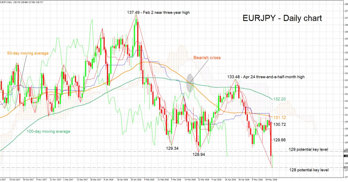 EUR/JPY 24/05/2018 | EconAlerts
