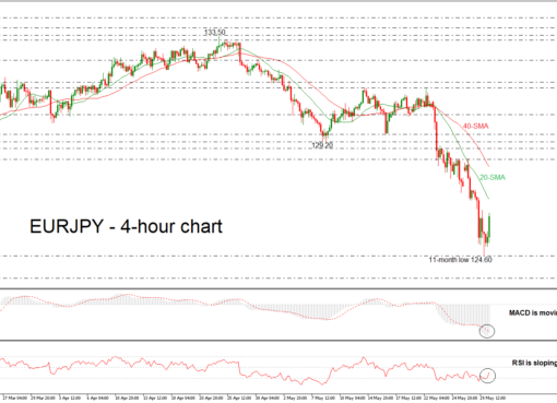EUR/JPY 30/05/18 | EconAlerts