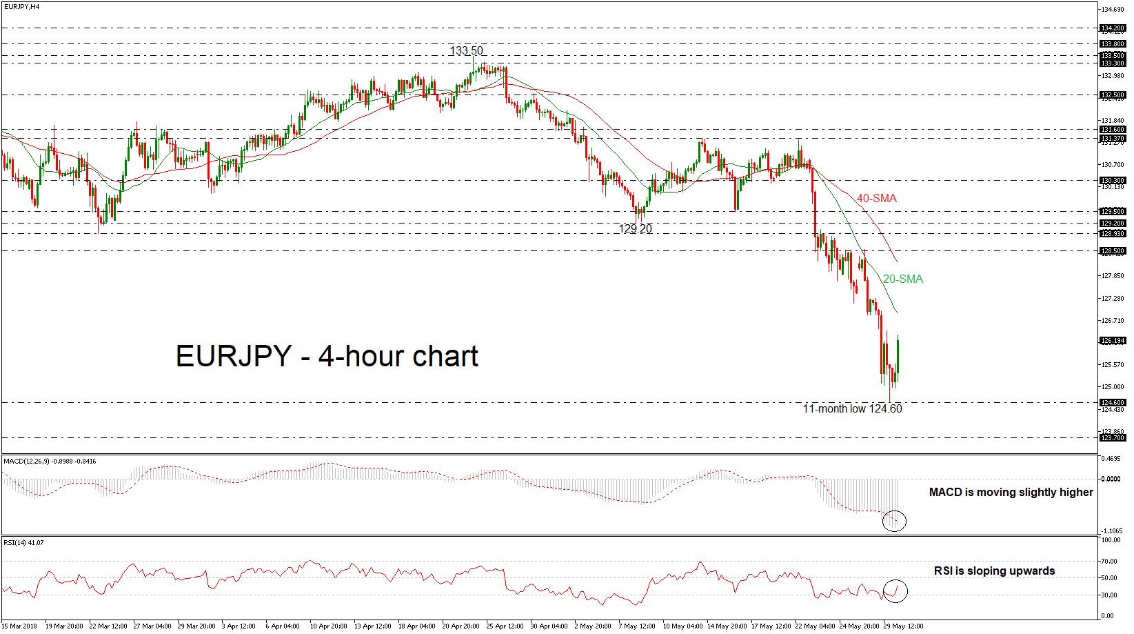 EUR/JPY 30/05/18   EconAlerts