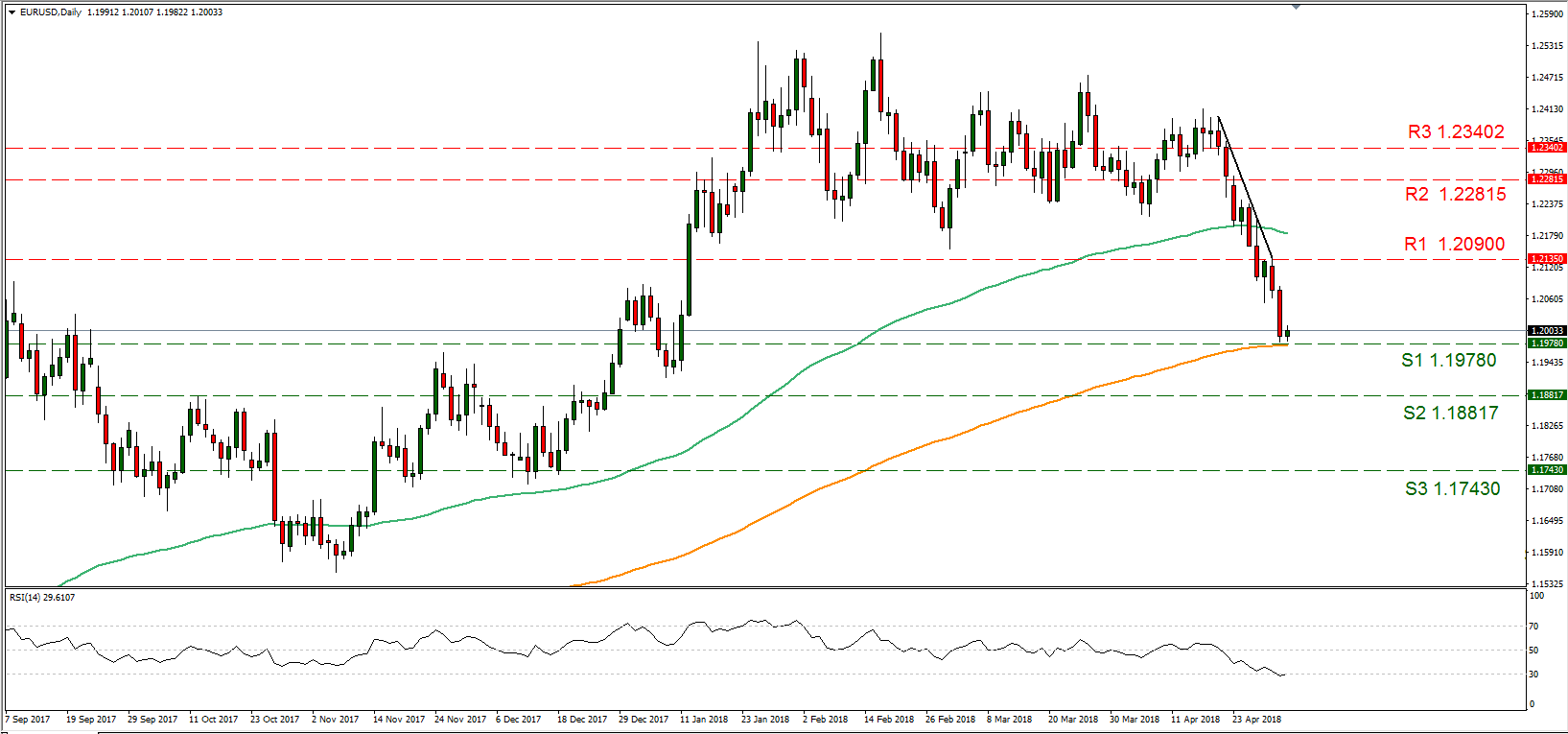 EUR/USD 02/05/2018   EconAlerts