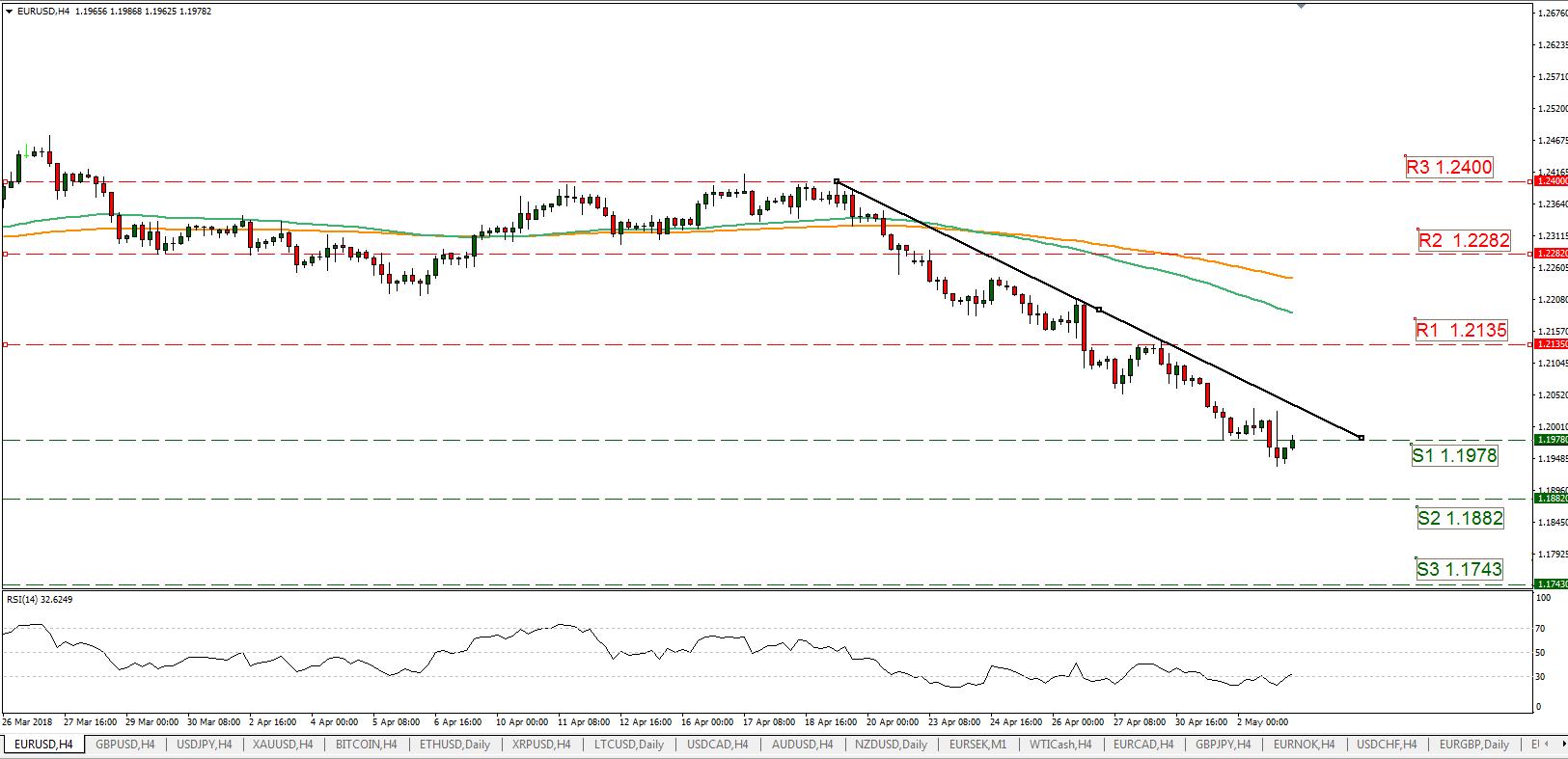 EUR/USD 05/03/2018   EconAlerts