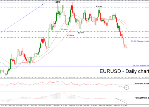 EUR/USD 07 MAY 2018 | EconAlerts