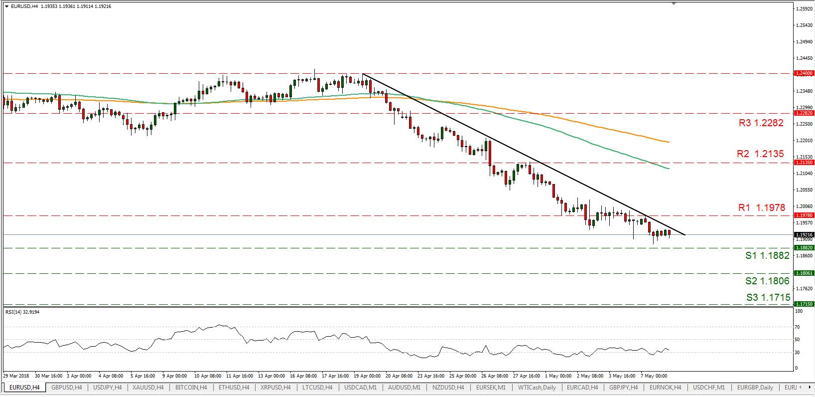 EUR/USD 08/05/2018   EconAlerts