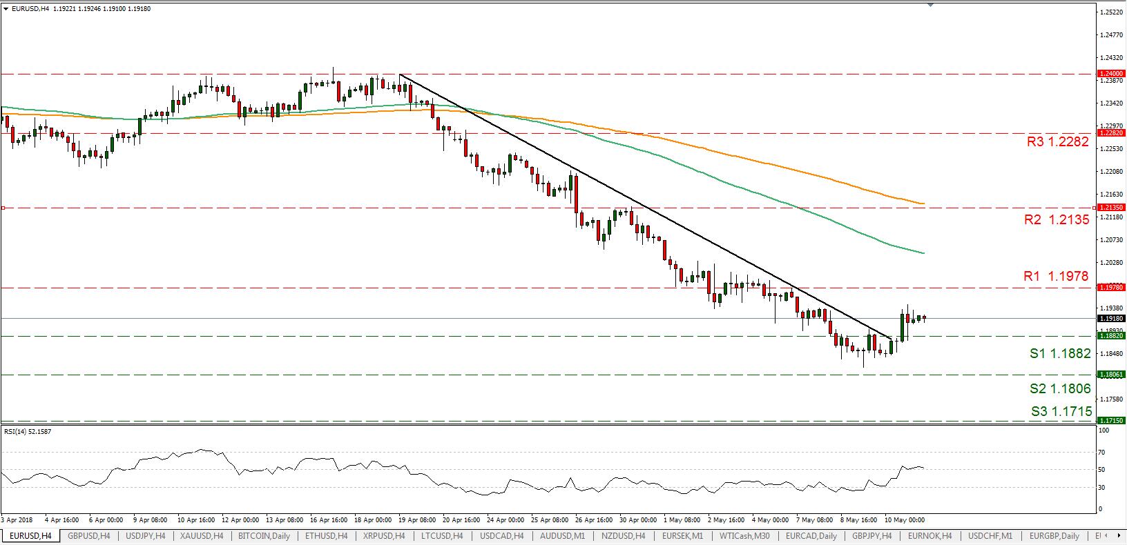 EUR/USD 11/05/2018 | EconAlerts