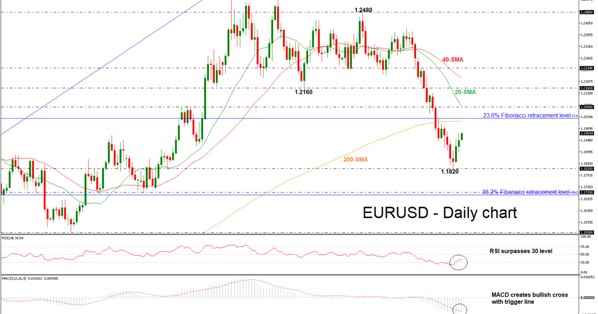 EUR/USD 14 May 2018 | EconAlerts