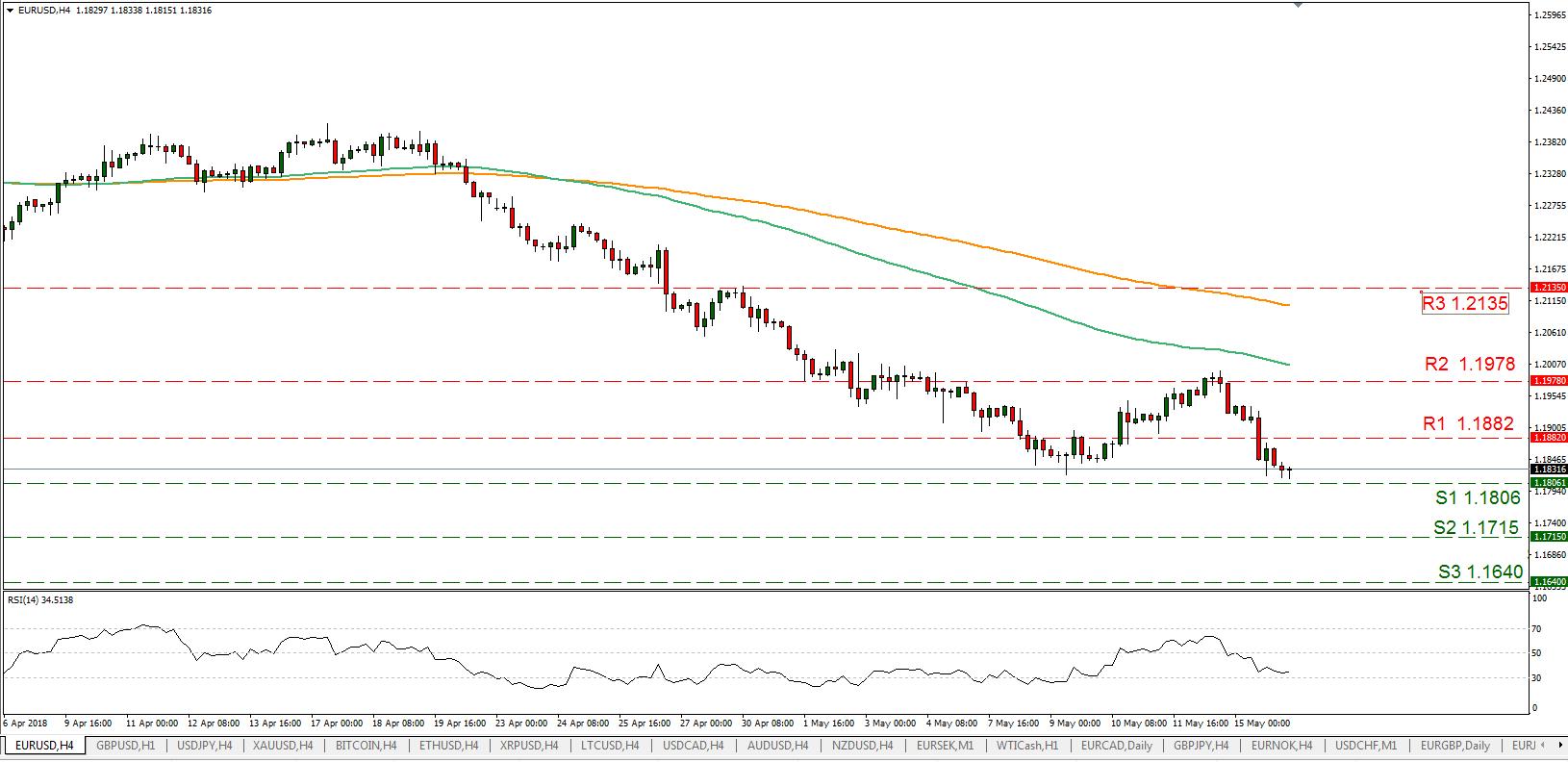EUR/USD 16/05/2018 | EconAlerts