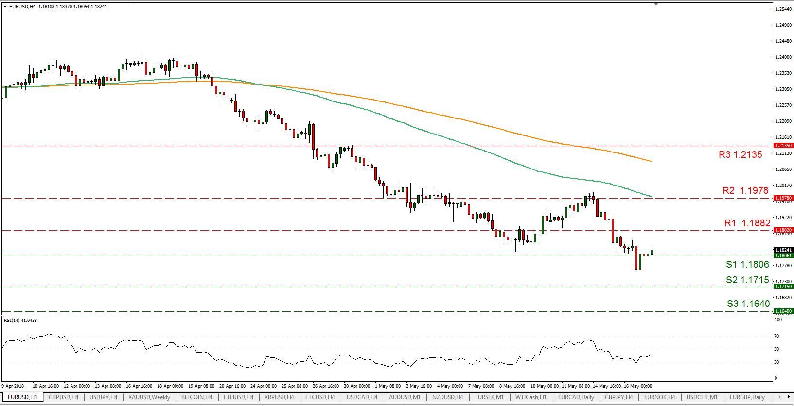 EUR/USD 17/05/2018   EconAlerts