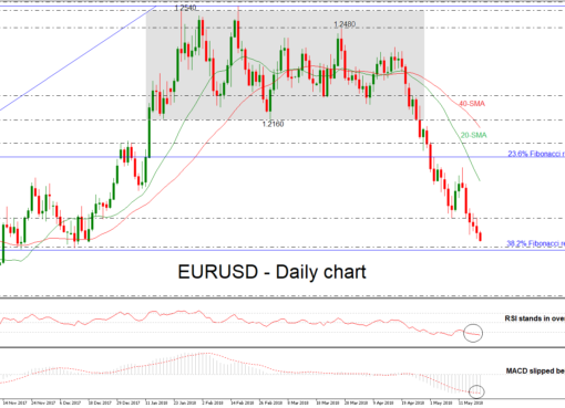 EUR/USD 21 MAY 2018 | EconAlerts