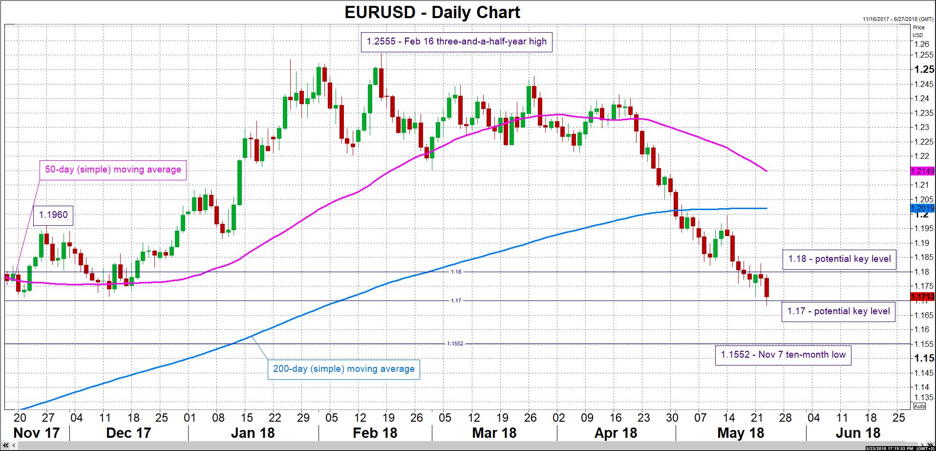 EUR/USD 23/05/2018 | EconAlerts