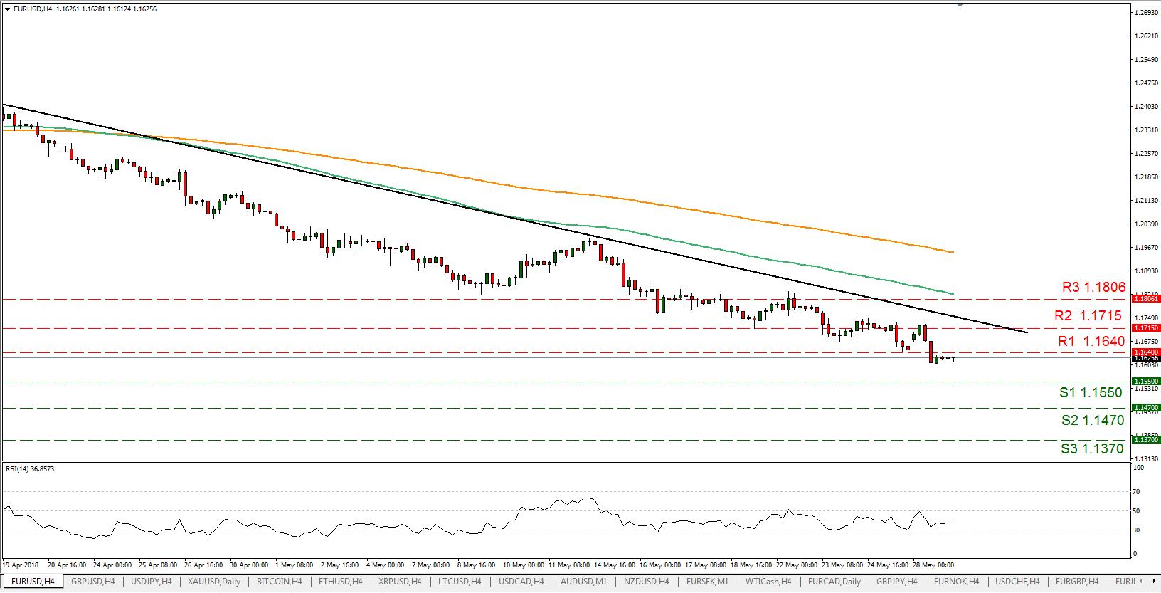 EUR/USD 29/05/2018 | EconAlerts
