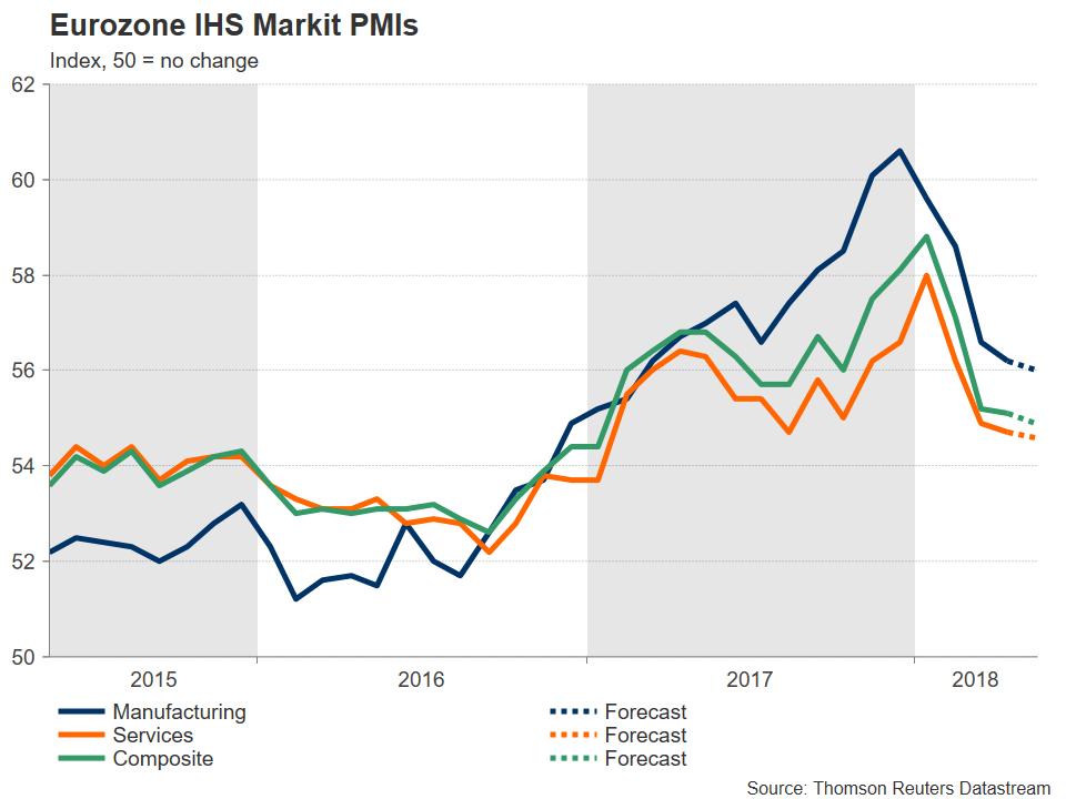 Eurozone IHS Markit PMI | EconAlerts