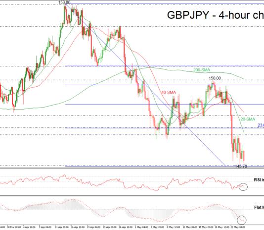 GBP/JPY 25/05/18 | EconAlerts