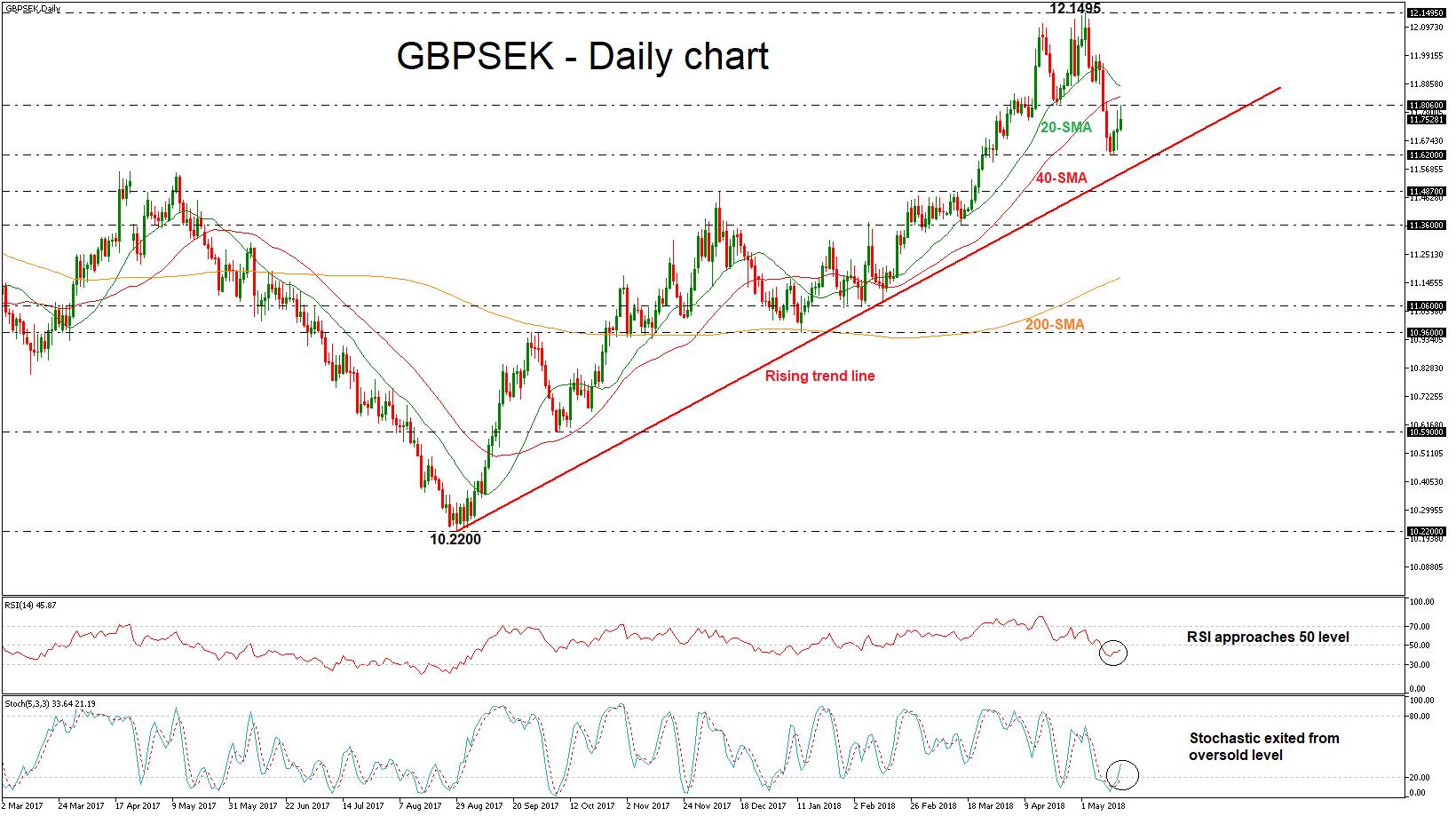 GBP/SEK 16/05/2018 | EconAlerts