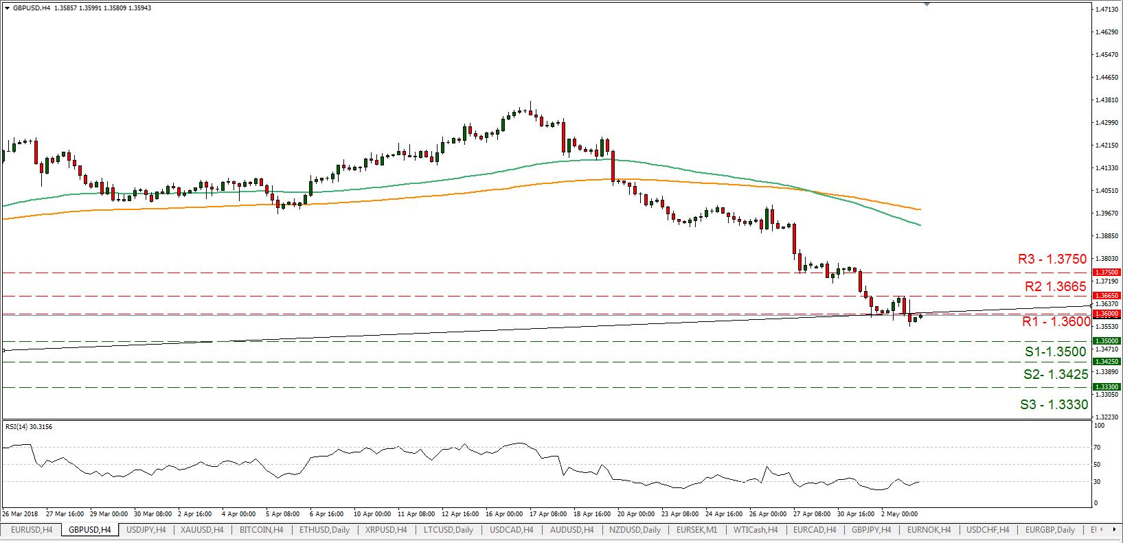 GBP/USD 05/03/2018   EconAlerts