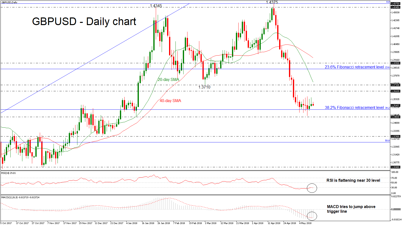 GBP/USD 15 May 2018 | EconAlerts
