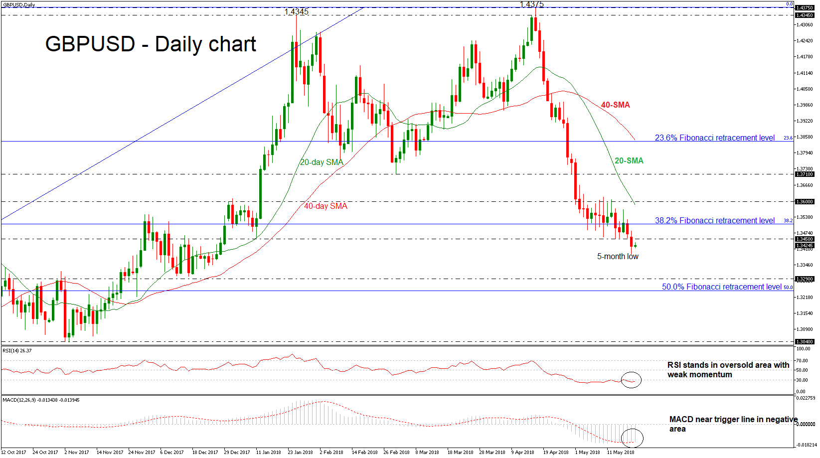 GBP/USD 22 May | EconAlerts