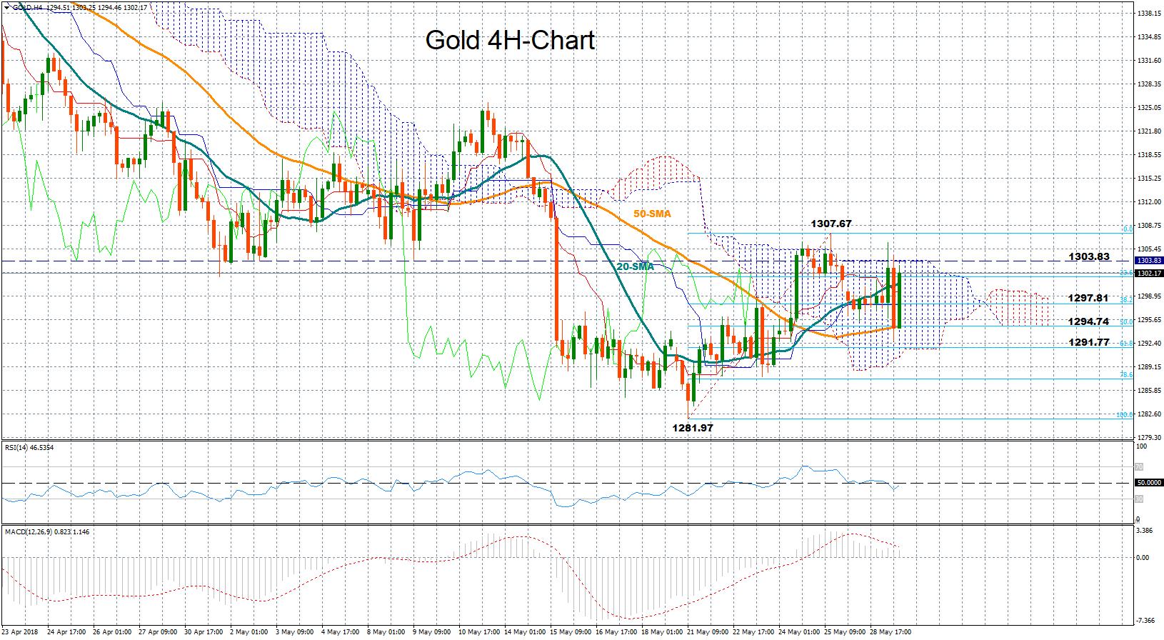 Gold 29/05/18 | EconAlerts