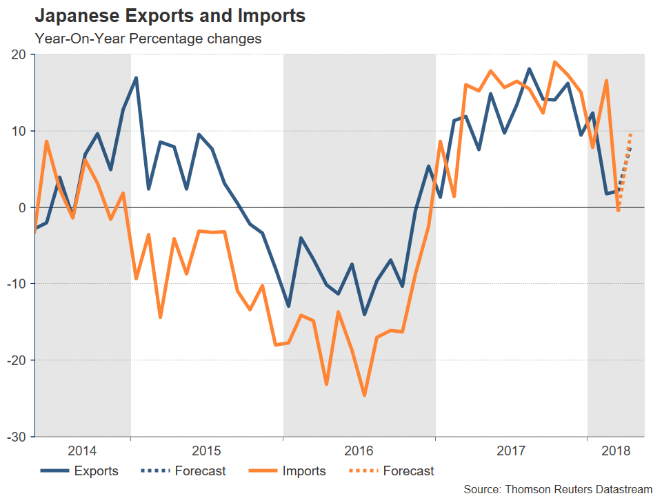 Japanese Exports and Imports | EconAlerts