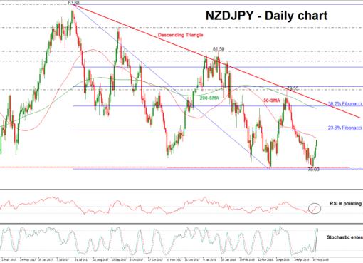 NZD/JPY 21/05/18 | EconAlerts