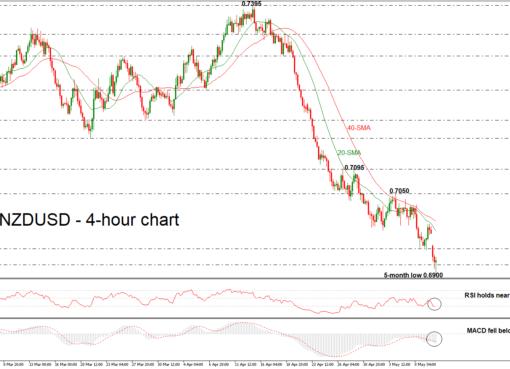 NZD/USD 10/05/18 | EconAlerts