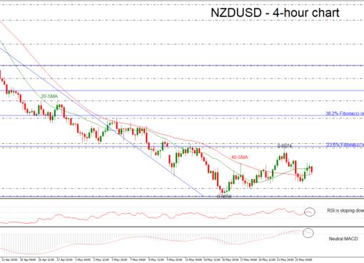 NZD/USD 24/05/18 | EconAlerts