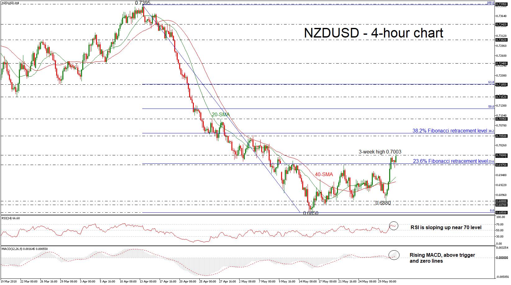 NZD/USD 31/05/18   EconAlerts