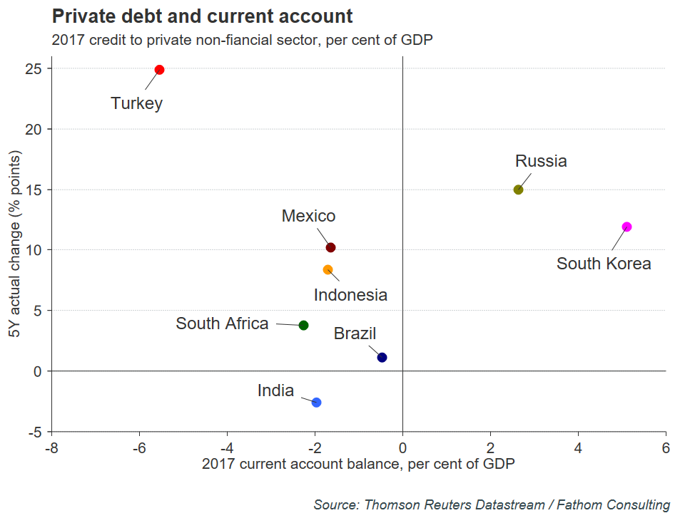 Private Debt to Current Account | EconAlerts