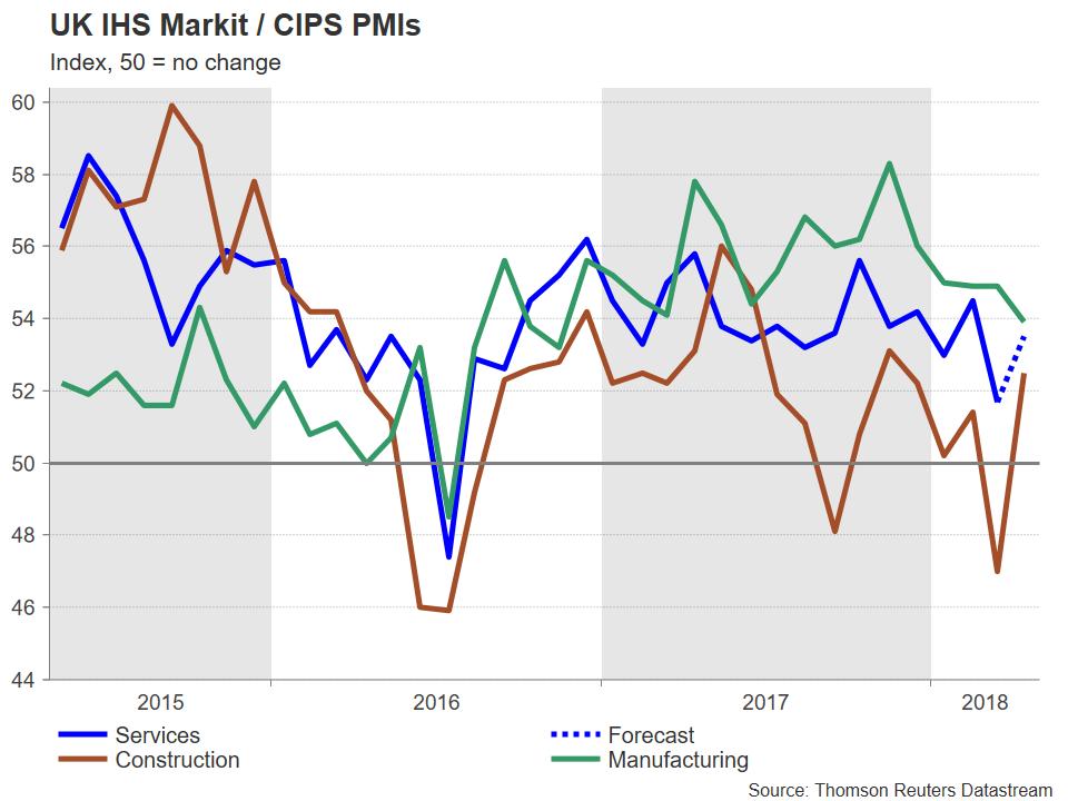UK IHS Markit CIPS PMIs | EconAlerts