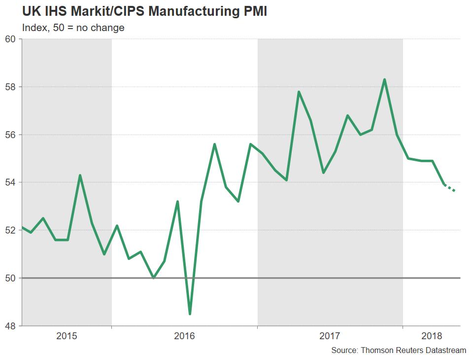 UK Mfg PMI | EconAlerts