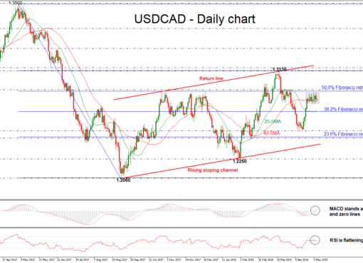 USD/CAD 04 MAY | EconAlerts
