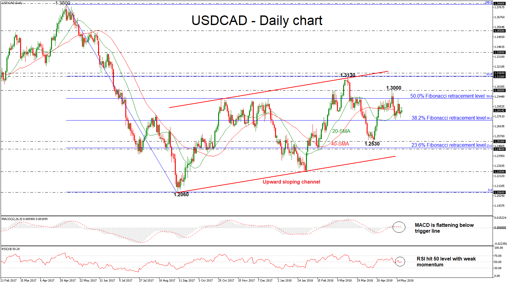 USD/CAD 18 MAY 2018 | EconAlerts